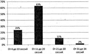 Диаграмма эффективности краткосрочной стратегической психотерапии