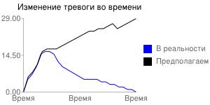 graph_fear